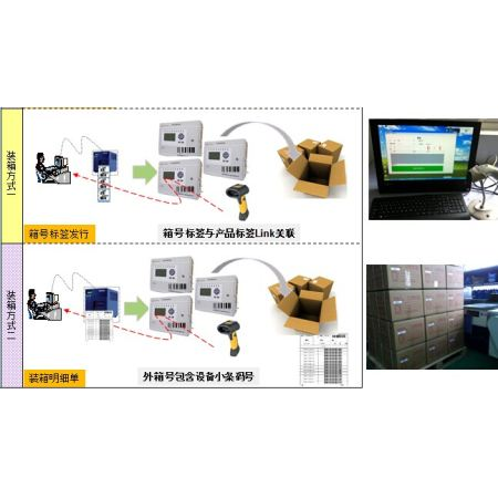 条码打印机状态错�_上料包装生产防错系统-玖锐技术---中国领先的智能科技RFID产品